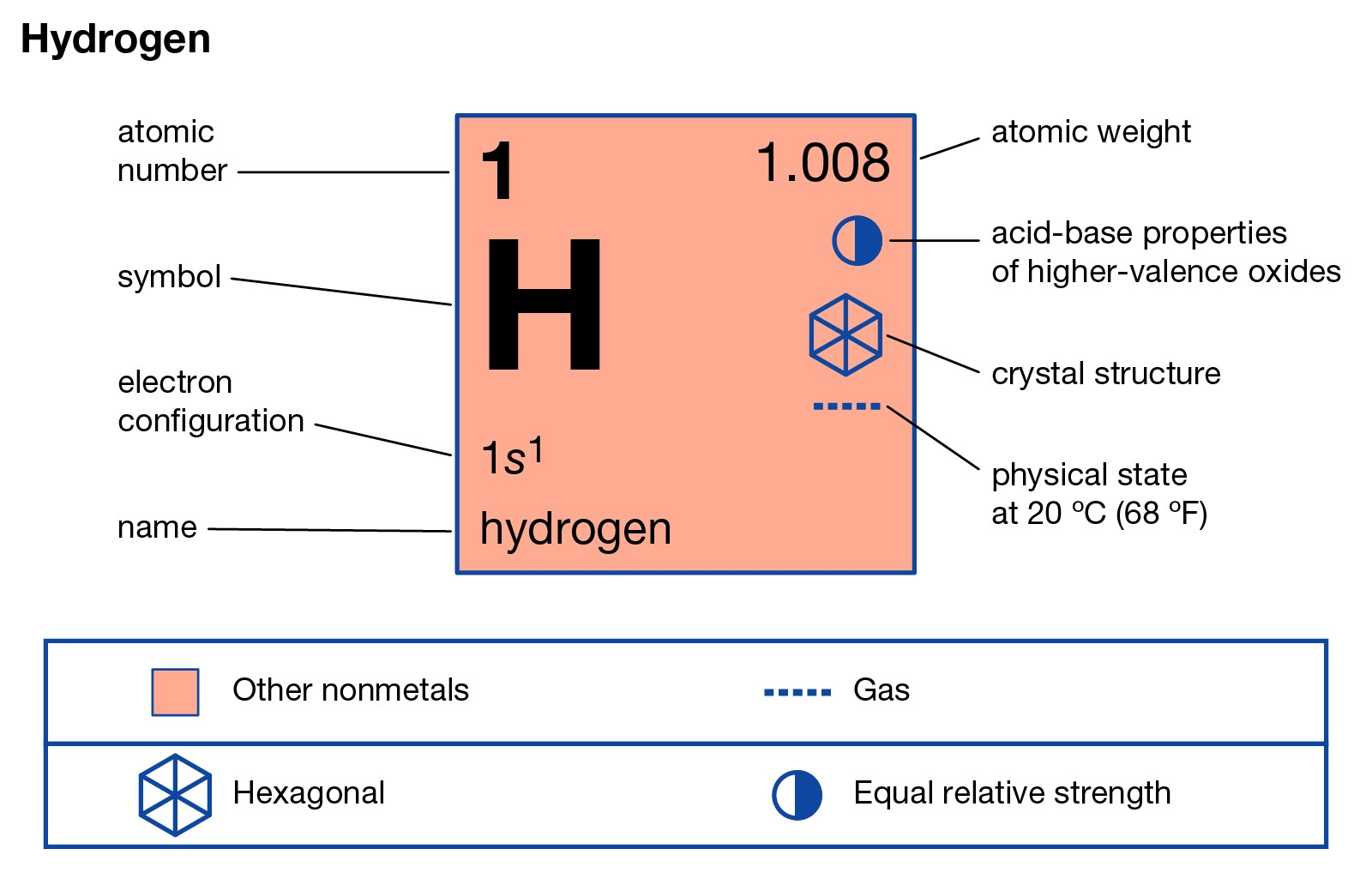 Hydrogen | Occurrence, Interesting facts, Nuclear fusion & Burning